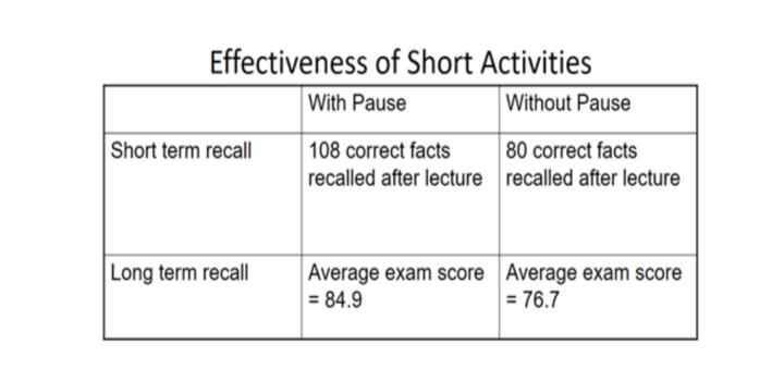 Actief leren 2 keer zo effectief - Michael Prince
