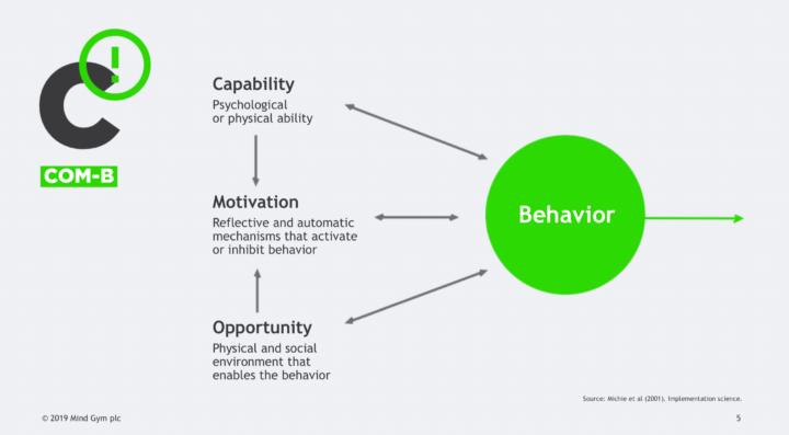 Het COM-B Model: dia uit powerpoint presentatie van Seb Bailey (Mindgym) op ATD 2019