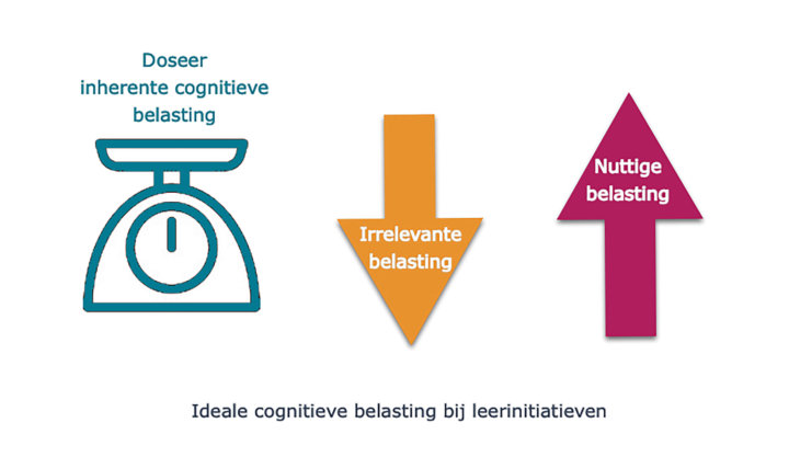 Theorie Cognitieve belasting