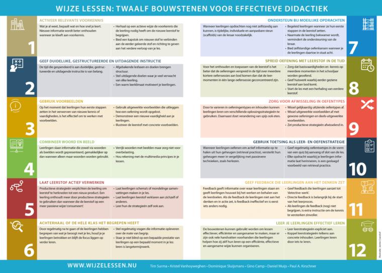 12 bouwstenen voor effectieve didactiek