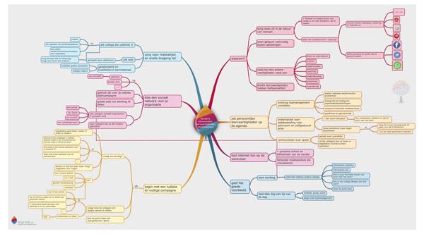 Mindmap over persoonlijke leervaardigheden en leercultuur