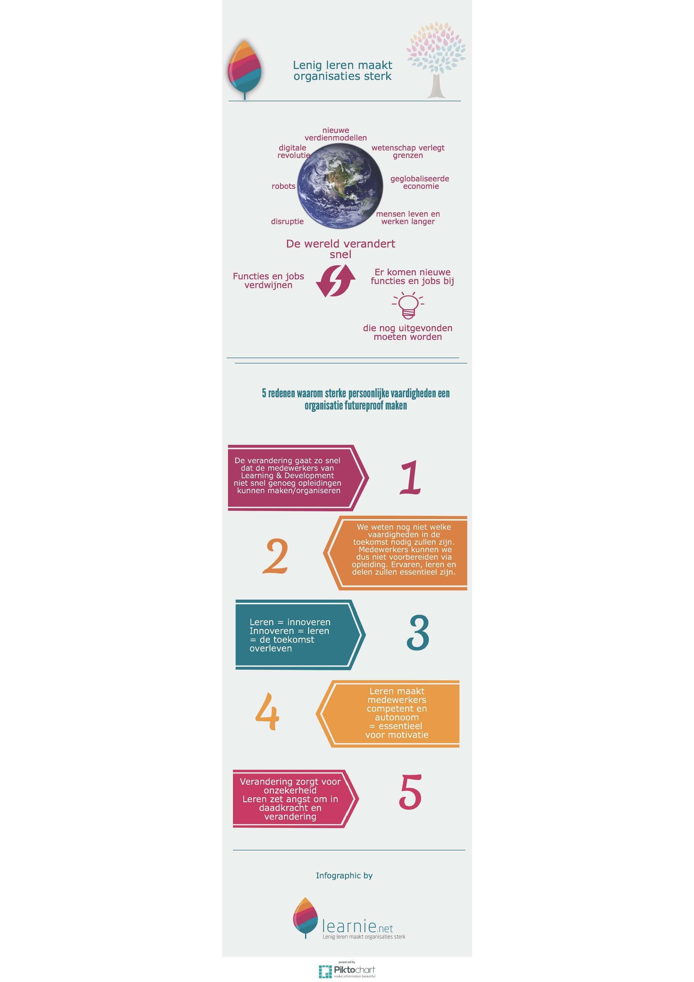 lenig-leren-als-concurrenten-voordeel-2