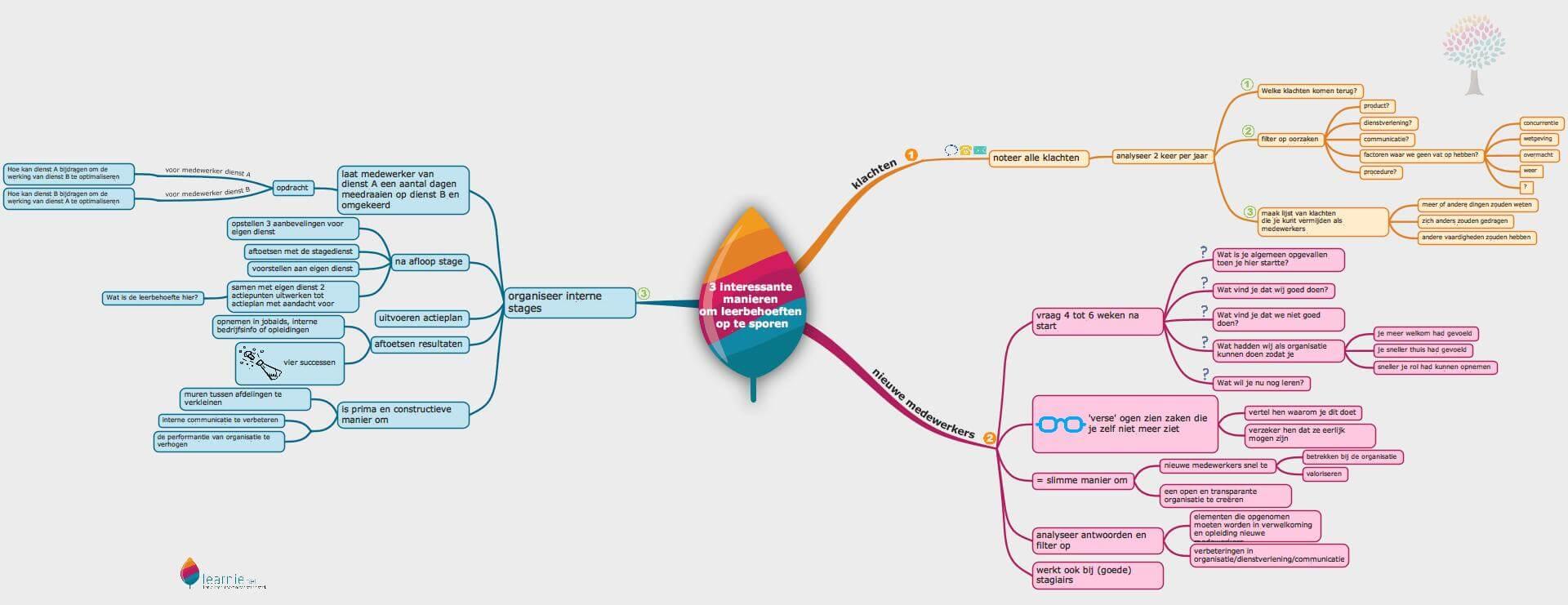 3-interessante-manieren-om-leerbehoeften-op-te-sporen
