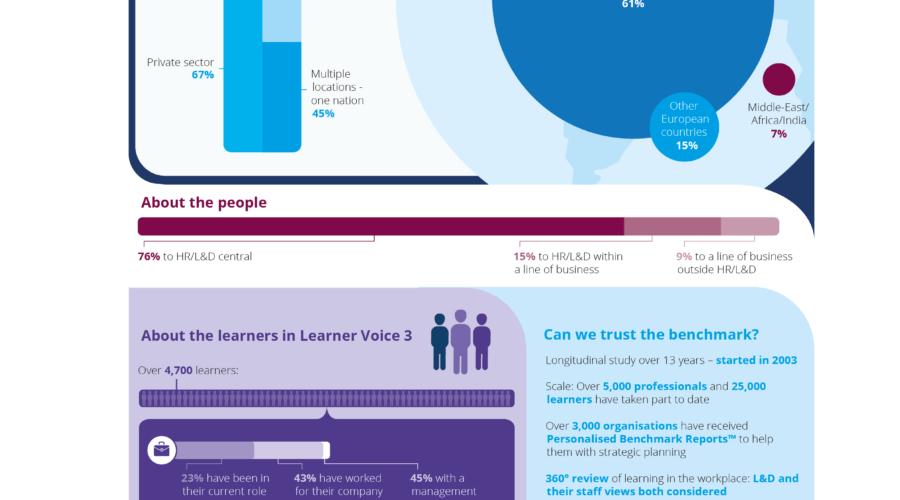 Medewerkers in lerende organisaties: wat denken, vinden en willen zij? Towards Maturity Benchmark 2016-17 deel 3/3