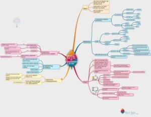 Mindmap over mindmappen en het gebruik in L&D