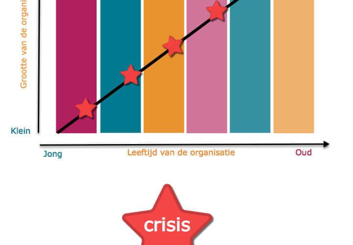 De Greiner Curve – Een interessante kijk op verandering op de werkvloer 5/5