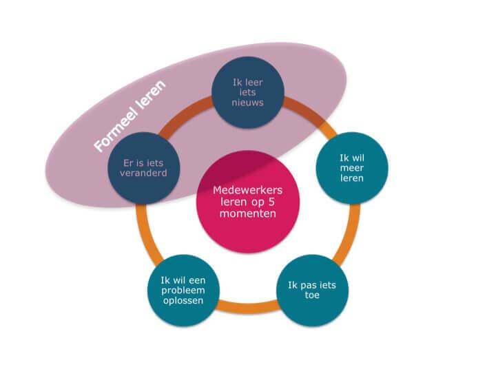 5 momenten van leren 2