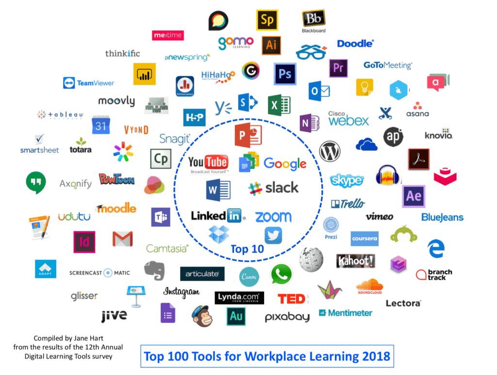 Top 100 Tools voor Leren op de werkvloer in 1 afbeelding