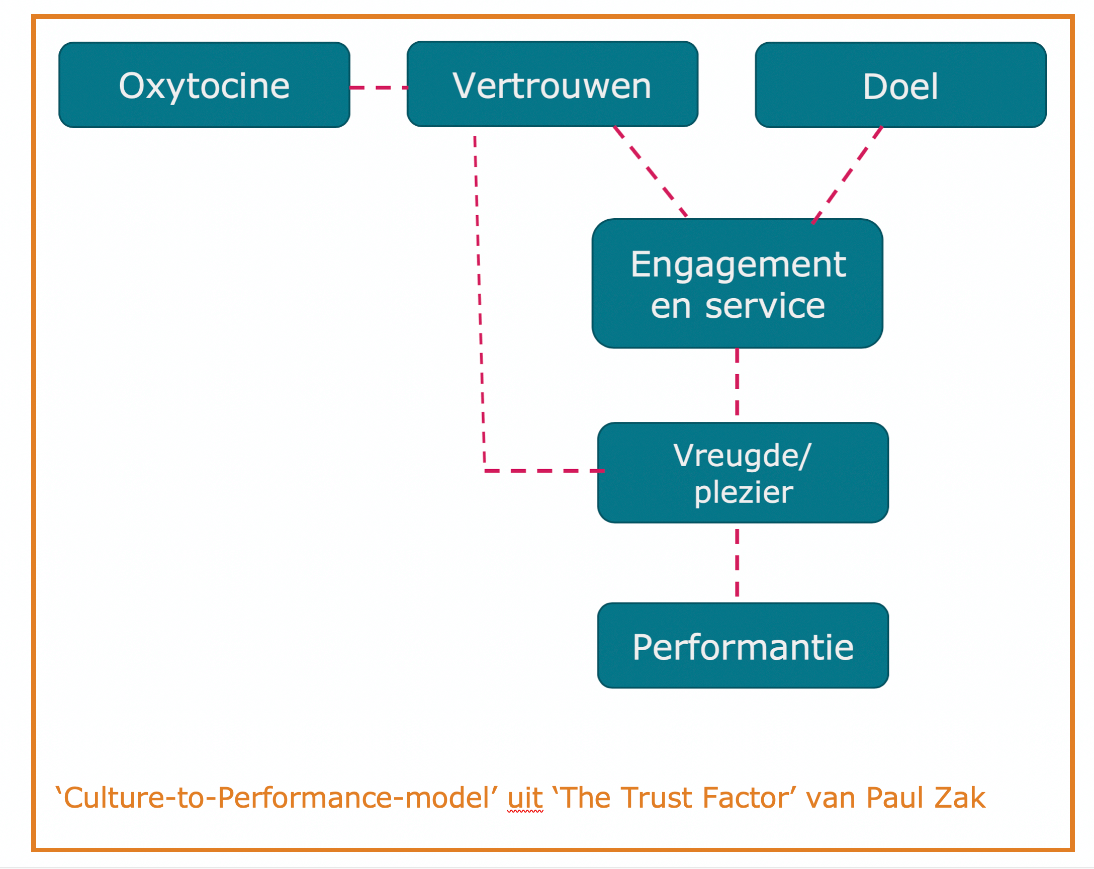 Culture to performance model van Paul Zak