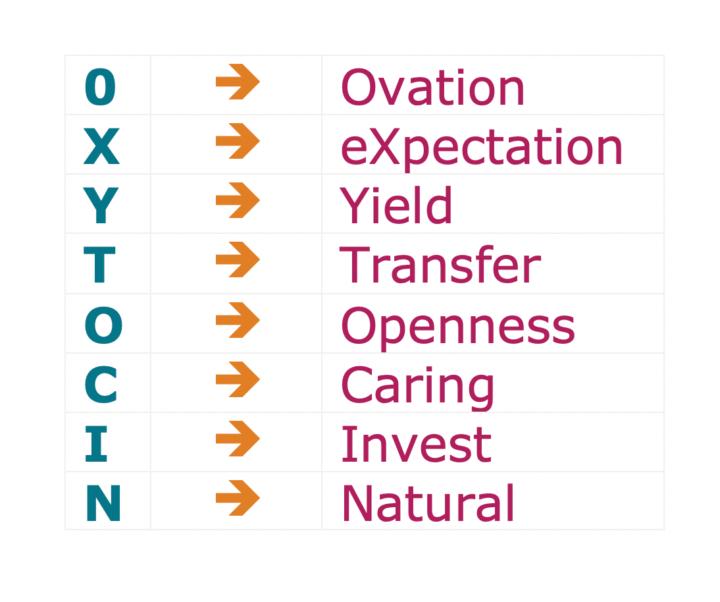 8 factoren die volgend Paul Zak vertrouwen opbouwen in organisaties