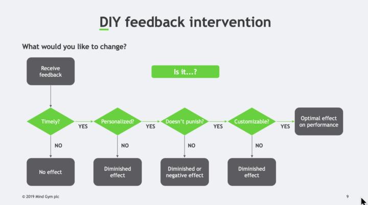 Schema voor feedback die gedrag kan veranderen: dia uit powerpoint presentatie van Seb Bailey (Mindgym) op ATD 2019