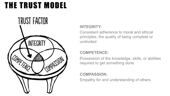 The Trust Model - Richard Fagerlin