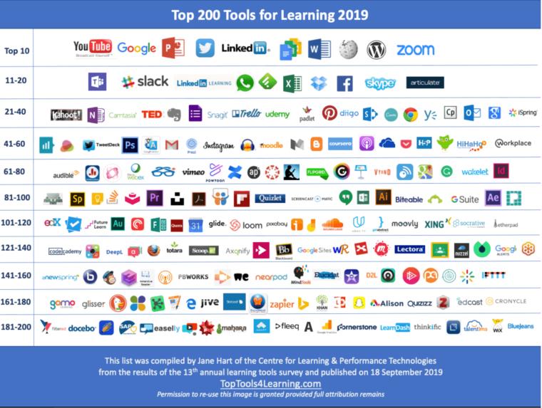 Overzicht Top 200 learning tools 2019- Jane Hart